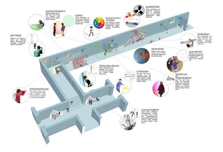 Mapa de estudio de arquitectura