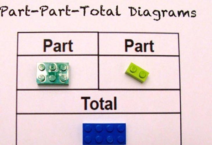 Matemáticas con Legos