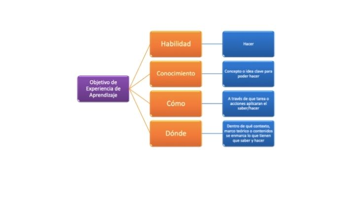 Diagrama de cómo desglosar un objetivo, realizado por el profesor jorge olivares