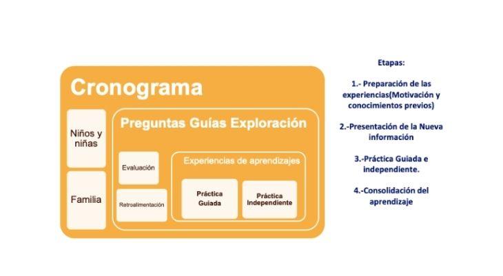 Imagen de un cronograma realizado por el profesor. Especifica que deben existir preguntas guías de exploración y experiencias de aprendizajes