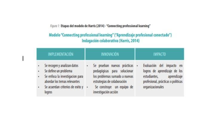 Tabla que explica las 3 etapas del modelo de liderazgo propuesto por Alma Harris