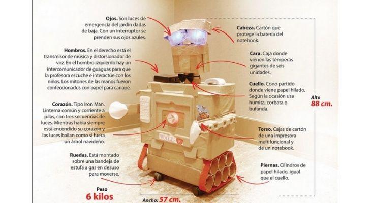 Imagen descriptiva del robot wall e hecho por Norma Isla, hecho por Norma Isla.